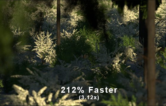 212% Faster