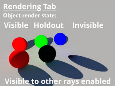 3D objects set to visible, holdout,and invisible.  Visible to other rays enabled.