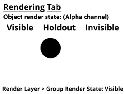 Alpha channel for 3D objects set to visible, holdout,and invisible.  Render layer set to visible.
