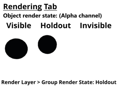 Alpha channel for 3D objects set to visible, holdout,and invisible.  Render layer set to holdout.