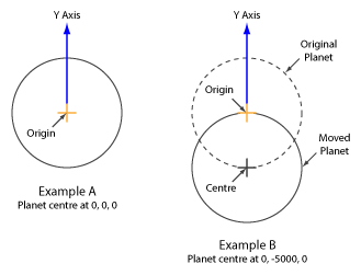 Diagrams showing how scene origin and Planet Radius and Centre relate to each other