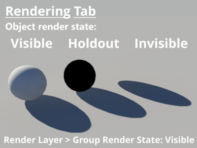 3D objects set to visible, holdout, and invisible.  Render layer set to visible.