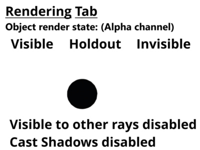 Alpha channel for 3D objects set to visible, holdout,and invisible.  Cast shadows disabled.