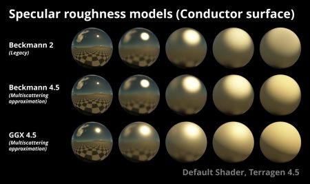 Specular roughness models on conductor surface.