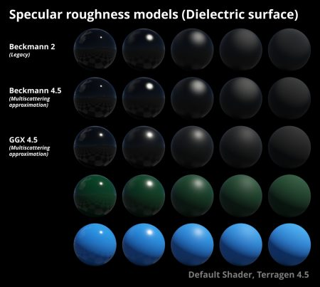 Specular roughness models on dielectric surface.